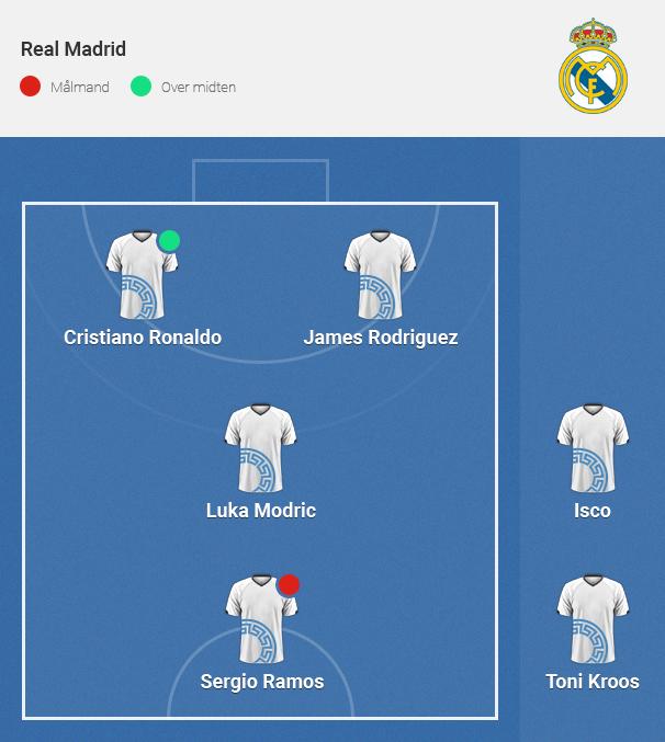 Fodbold, indendørs, liste, rangering, Real Madrid